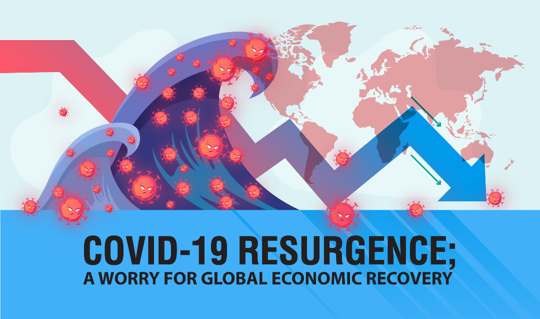 Covid-19 resurgence; A worry for Global Economic Recovery